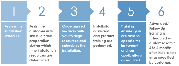 installation_service